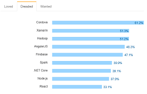 Most Loved, Dreaded, and Wanted Frameworks, Libraries and Other Technologies