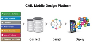 The CAIL Mobile Design Platform workflow.