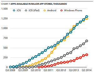 The app-gap, visualized.