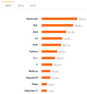 Most Popular Technologies
