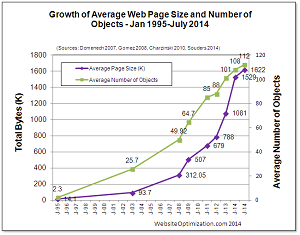 Growth in Page Size and Number of Objects