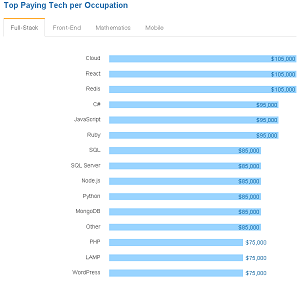 Top Paying Tech Among Full-Stack Developers