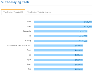 Top Paying Tech in the U.S.