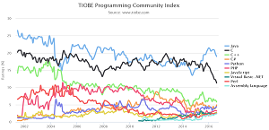 TIOBE Index for August 2016