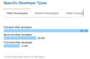 How Stack Overflow Web Developers Identify Themselves