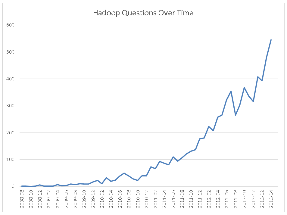 Stack Overflow Hadoop Questions Over Time