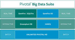 Pivotal Big Data Suite