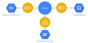 The Google Cloud Platform