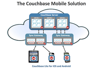 The Couchbase Sync Gateway synchronizes data on mobile devices when connected to the cloud.