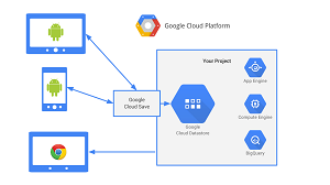 Google Cloud Save
