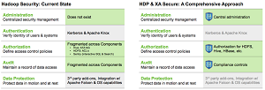 Hortonworks' new security approach