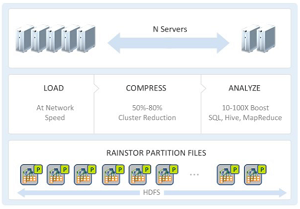 The RainStor Hadoop solution