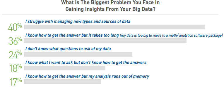 Survey: Hadoop Limitations and Variety of Big Data Types