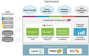 GraphLab 1.0 architecture