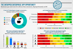 Enterprise mobile app development is the next