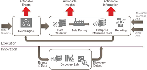 Oracle's vision of Big Data information architecture