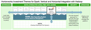 Integrating Spark with Hadoop.