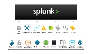 The Splunk system