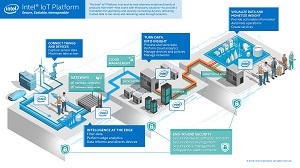 The Intel IoT Platform.