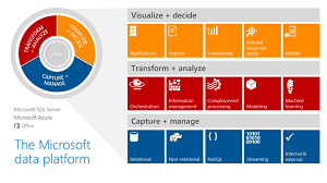 The Microsoft Data Platform