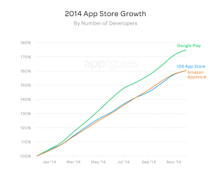 2014 saw a huge increase in the number of Android developers
