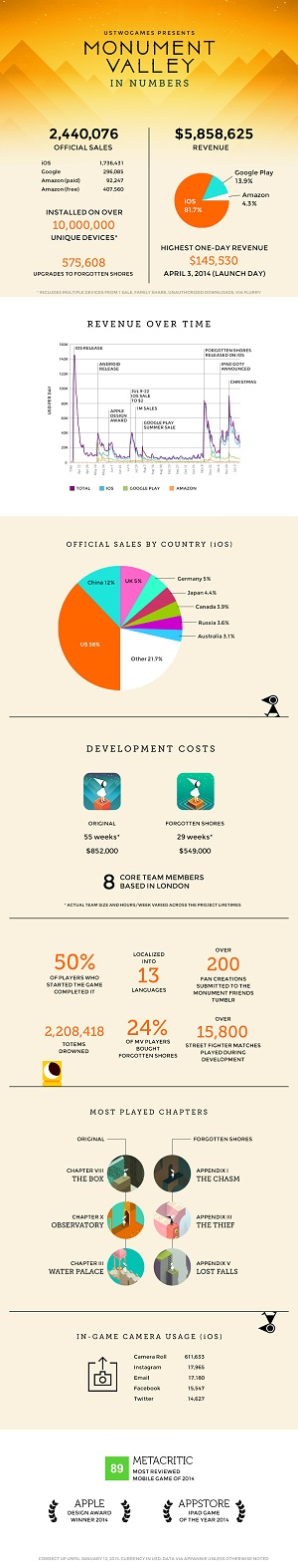 The Monument Valley infographic