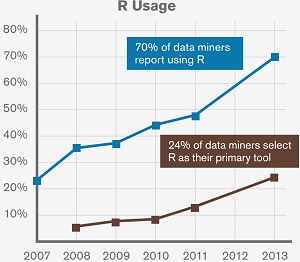 The growth of R