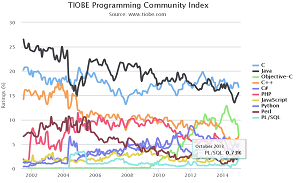 Long-term trends on the TIOBE Index