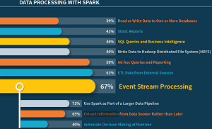 'How will you use Spark to process your data?'