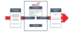 VoltDB facilitates real-time SQL analytics against fast streams of data