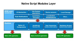 The NativeScript Modules Layer