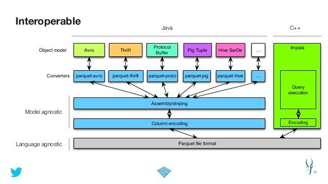 Apache Advances Parquet Columnar Storage Project -- ADTmag