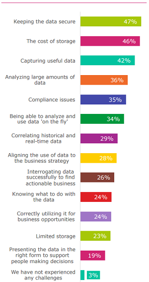 What Challenges Does Your Organization Experience Around Collecting and Analyzing Data?