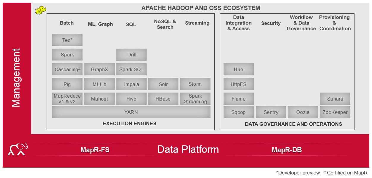 MapR 5.0 Heads Hadoop Summit News -- ADTmag