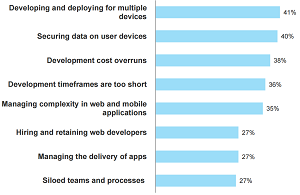What Are Your Largest Barriers to Developing Successful Web and Mobile Applications?