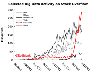 Stack Overflow Activity