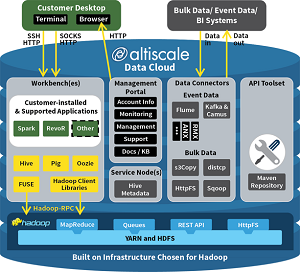 The Altiscale Data Cloud