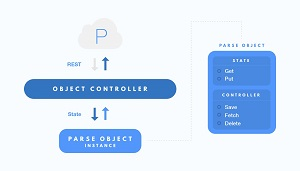 The Parse Decoupled Architecture Model