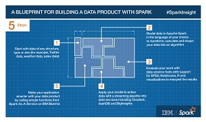 Spark Big Data Development