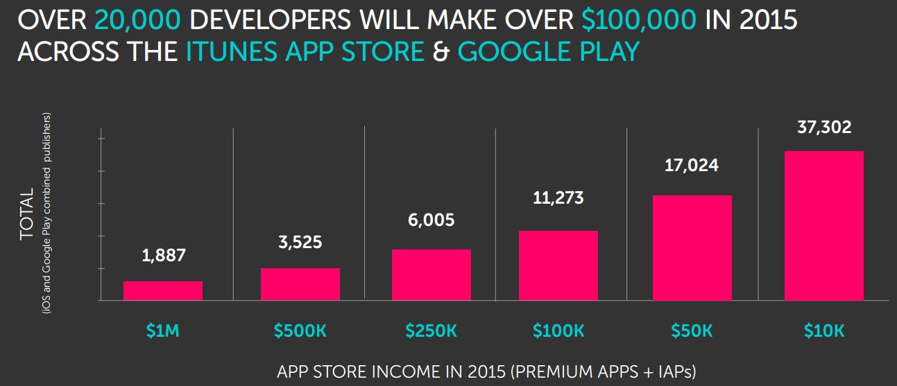 Millionaire app