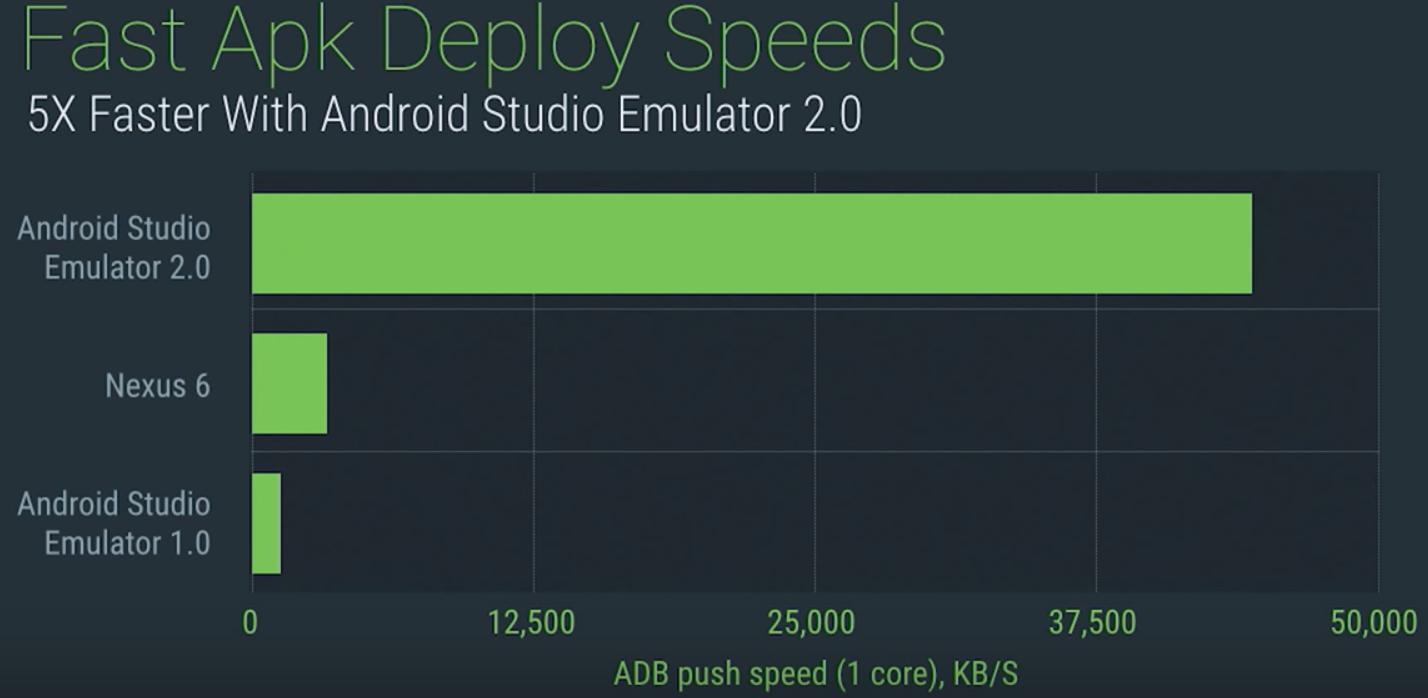 faster emulator android studio