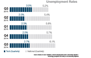 Tech vs. National Unemployment Rates