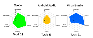 Rating of Mobile Developer Environments