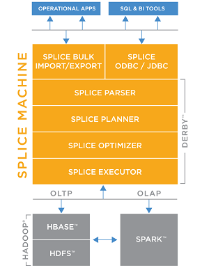 The Splice Machine Stack Now Includes Spark