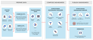 Conceptual Overview of the Syncfusion Dashboard Platform