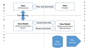 Synchro Uses the MVVM Design Pattern