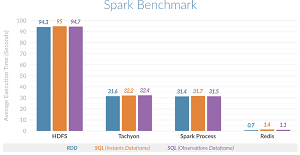 Time-Series Benchmark Testing