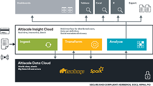 The Altiscale Insight Cloud