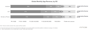 Global Monthly App Revenue, by OS