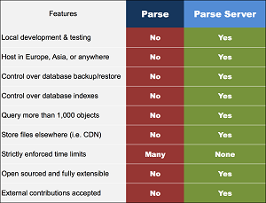 Open Source Parse Server vs. Parse.com Managed Service
